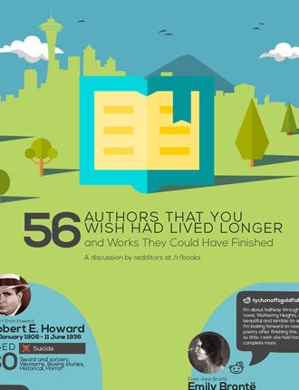 Infographic 56 Authors Wish Lived Longer Works Finished